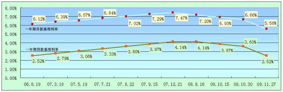 近两年一年期存贷款基准利率调整图表