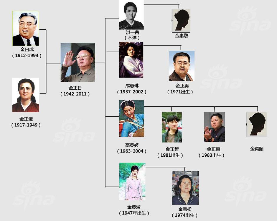金正日家族图谱