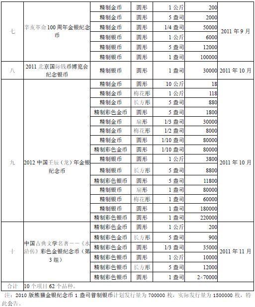 央行公布2011年贵金属纪念币发行计划