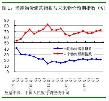 据中国人民银行发布的《2013年第4季度城镇储户问卷调查报告》显示,第四季度,61.6%