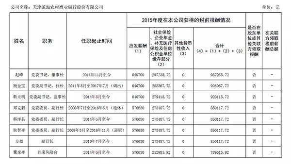 图片来源:天津滨海农商行官网