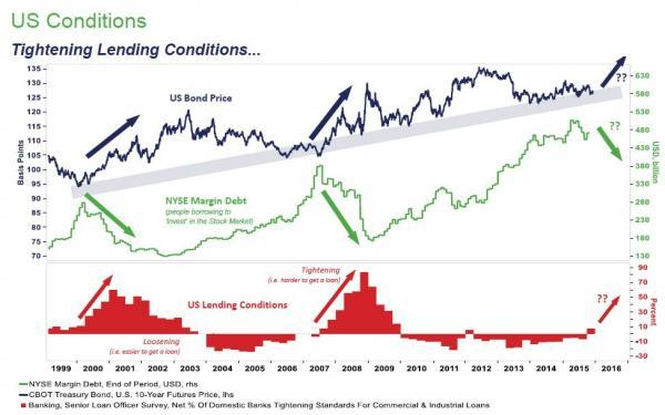 5.盈利周期走向拐点:企业利润和融资保证金收紧都加大股市下跌风险。