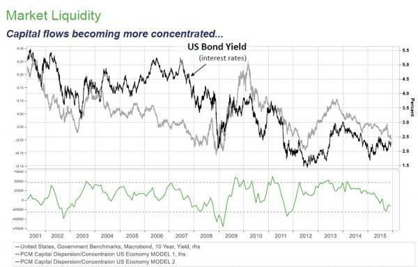 10.投机盘对债市保持消极情绪:市场上缺乏在未来数十年看涨债市的心理。