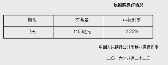 央行今日进行1100亿元7天期逆回购 中标利率2.25%