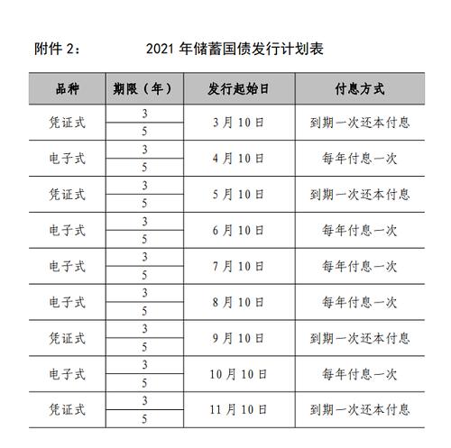 2021国债发行时间及利率表一览