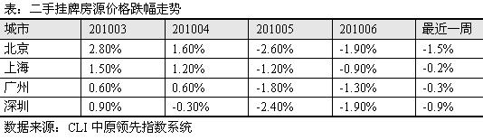 五大一线城市二手房价跌幅减缓
