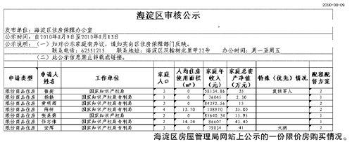 国家知识产权局180名公务员团购北京限价房