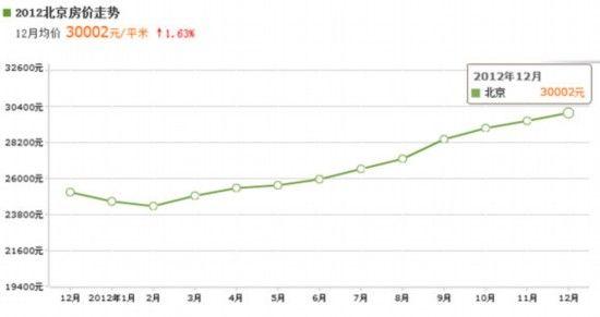 2012年北京房价走势图。(数据来源安居客)