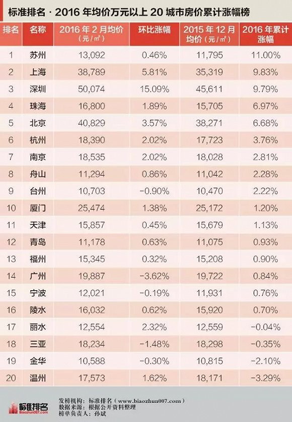 这两月中国楼市哪里最疯狂?这个城市干掉了上海和深圳_图1-1