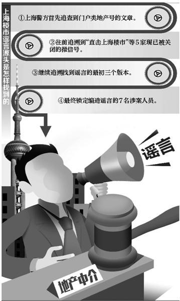 """上海""""楼市新政""""谣言现形记"""