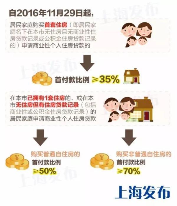 上海调整房贷政策:首套房最低35%二套50%,认房又认贷_图1-1