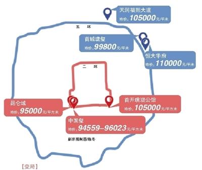 北京新房格局变天:二环与五环新盘售价接近_图1-1