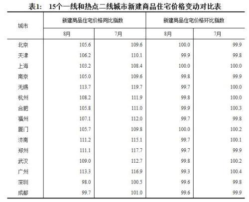 15个一线和热点二线城市新建商品住宅价格变动对比表。来源:国家统计局