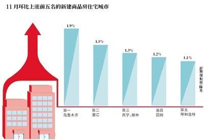 11月中国房价:一线城市降温 二三线城市上涨_图1-1