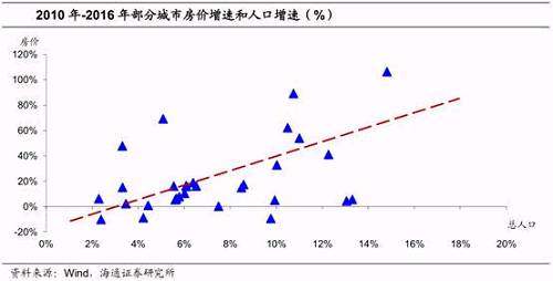 三四线城市消费不低于一线城市