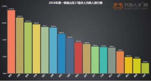 华西村人均收入_菏泽2018年人均收入