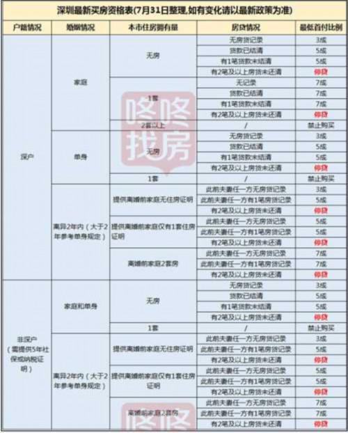 深圳楼市调控加码:限售限离限企摇号买房(附最新买房资格表)