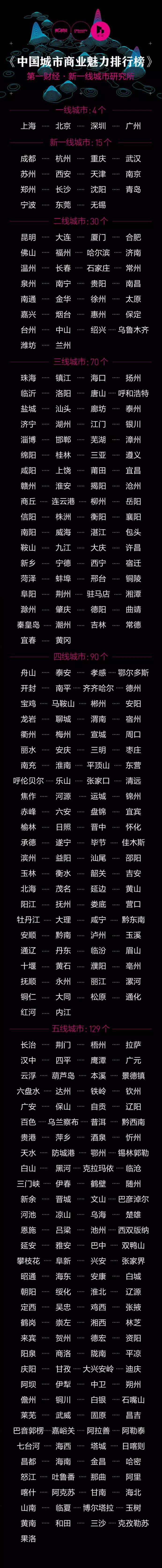 2018年,中国一二三四五线城市排名!