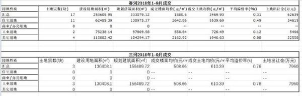 燕郊房子1万元/平米无人问津,部分项目宣传没有资质也能买_图1-5