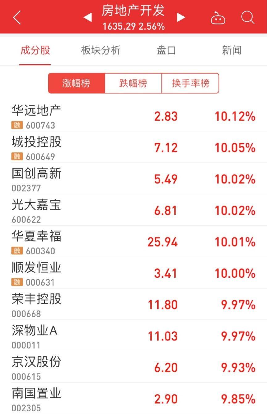 地产股大涨,中国房市的春天提前来了?_图1-3