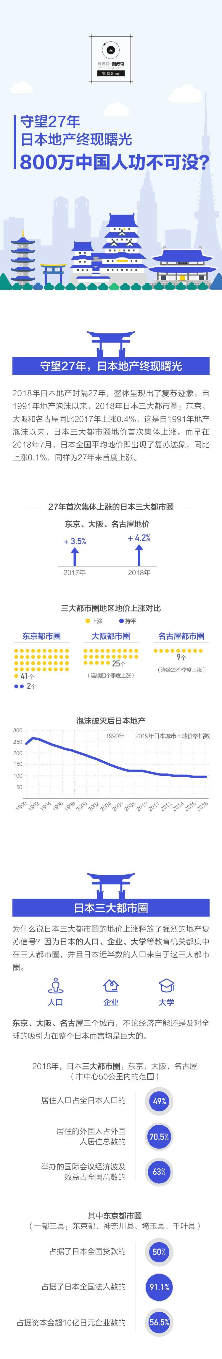 熬了27年日本地价终于涨了 800万中国人功不可没?_图1-3