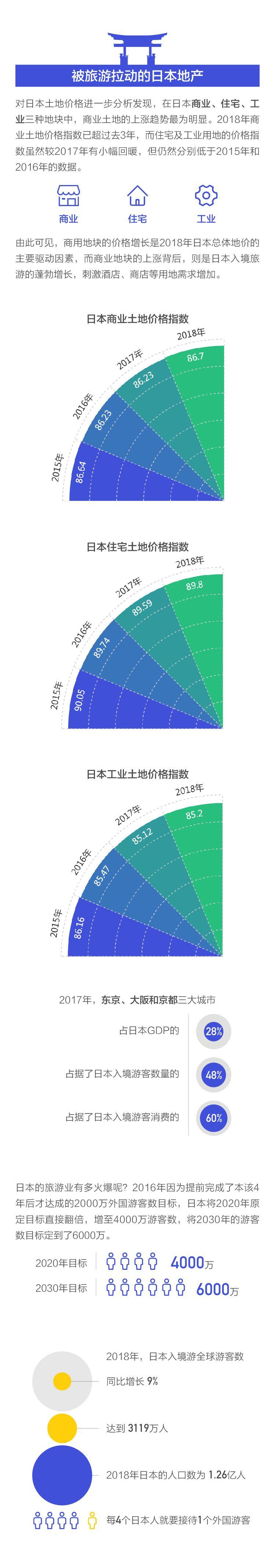 熬了27年日本地价终于涨了 800万中国人功不可没?_图1-4