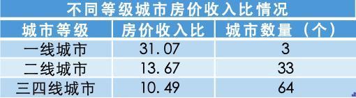 哪个城市买房压力最大?报告:深圳排名全国第一,上海仅第五