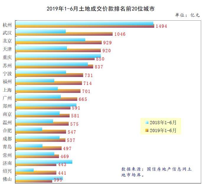 上半年中国8城卖地收入增速翻倍 14城成交面积下降_图1-3