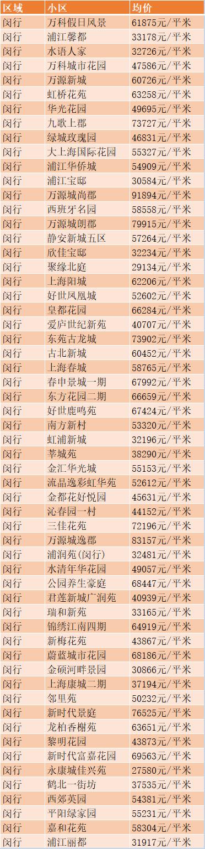 上海闵行区房价