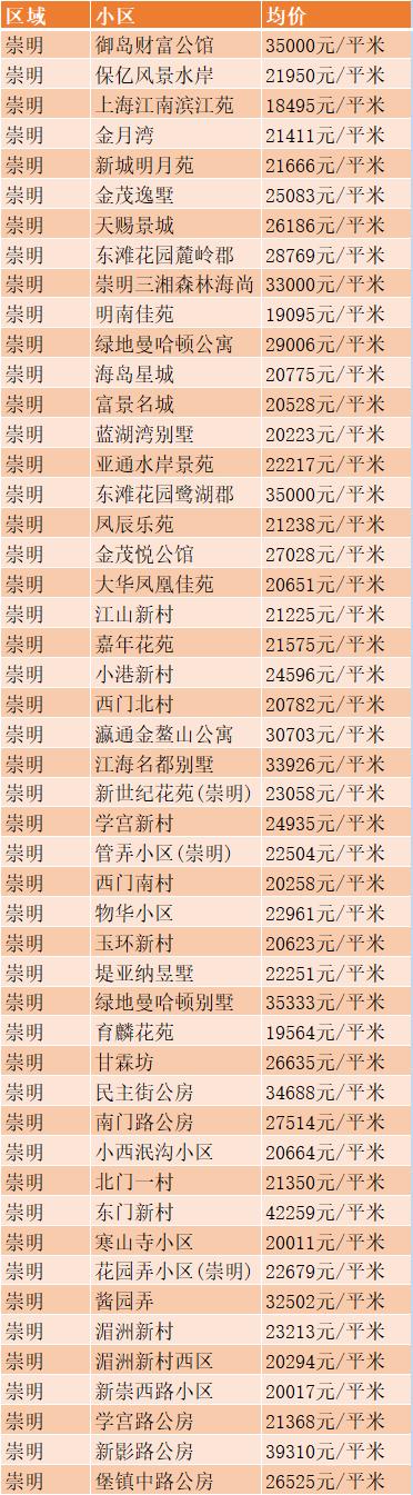 上海崇明区房价多少
