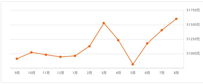 上海房价多少钱一平米2020