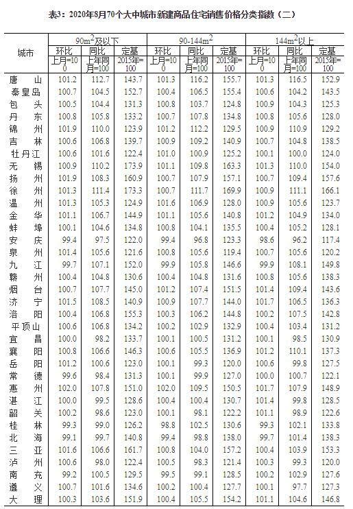 8月70城房价出炉,8月全国房价涨幅排行