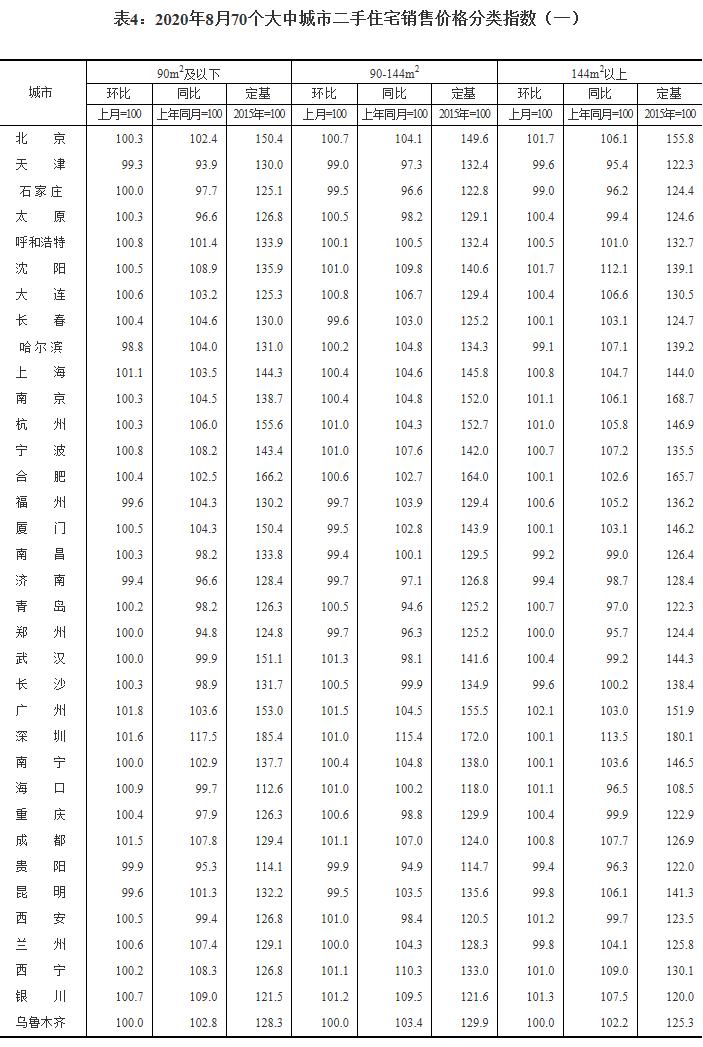 8月中国70城房价:59城新建商品住宅价格环比上涨_图1-5