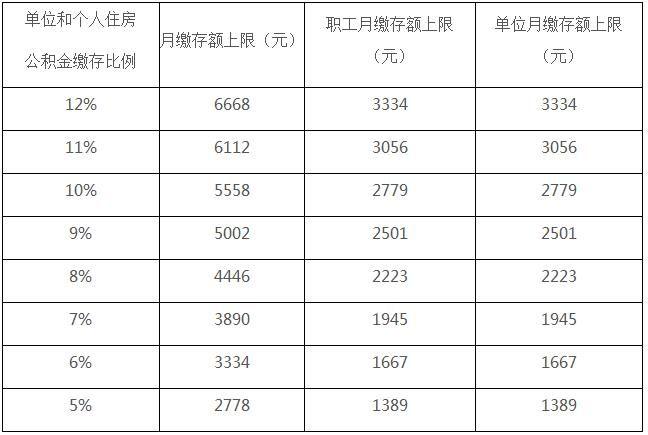 北京住房公积金缴费标准,2020北京住房公积金缴费标准