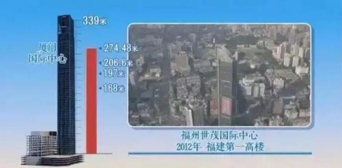 ¥29.12亿!福建双11最大单 全省第一高楼最后6折卖给了它…_图1-5