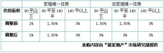 房屋契税税率