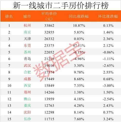 2020年中国房价排行榜出炉 深圳蝉联榜首_图1-3