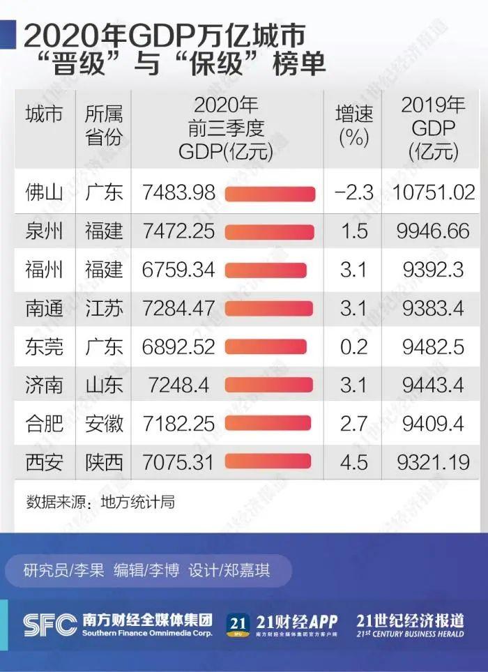 盘点2020中国万亿GDP城市:谁将晋级 谁需保级?_图1-3