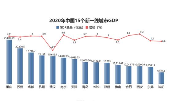 2020年新一线城市gdp排名