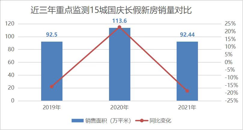 中国国庆长假15城新房成交同比降19%_图1-3