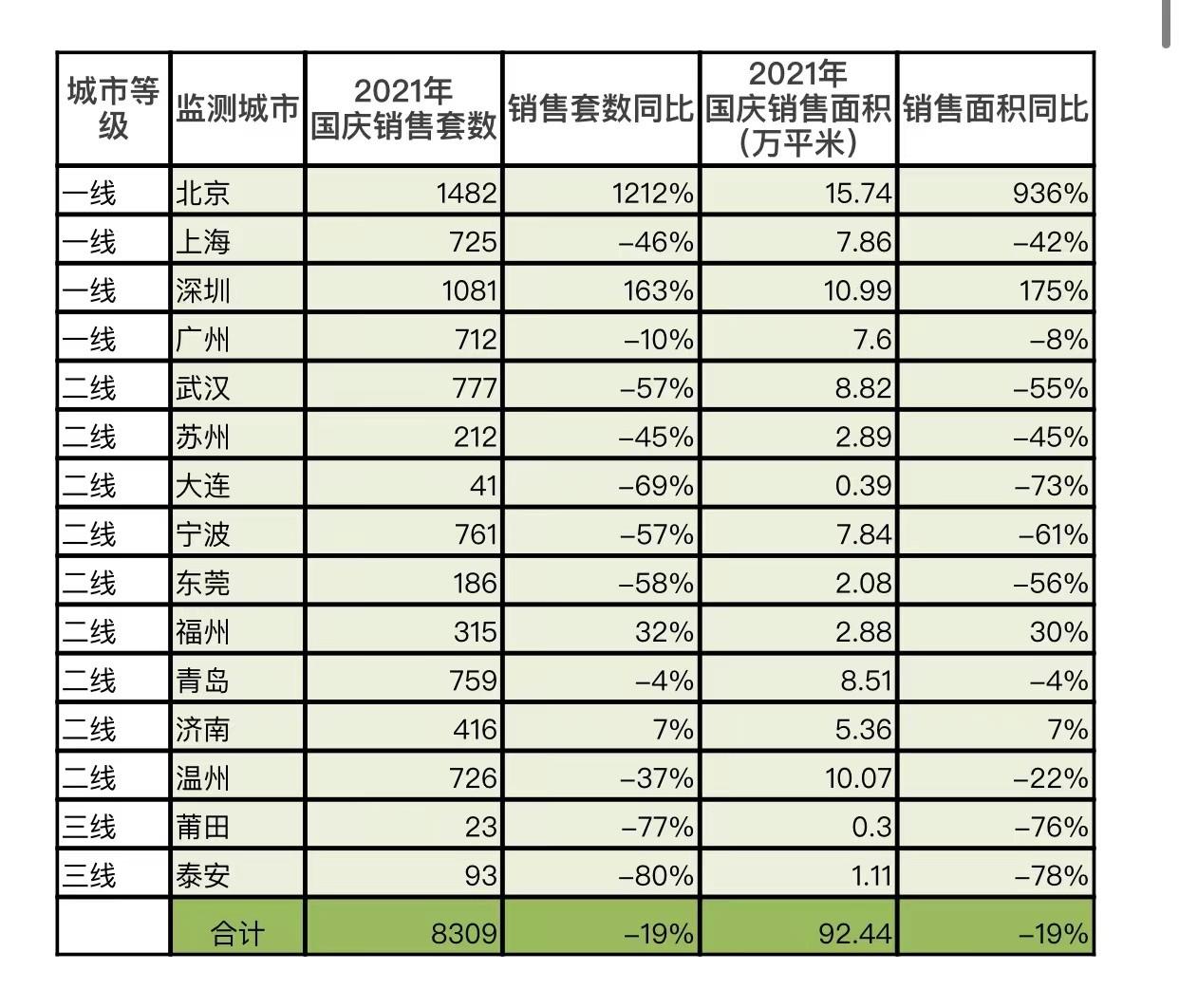 中国国庆长假15城新房成交同比降19%_图1-4