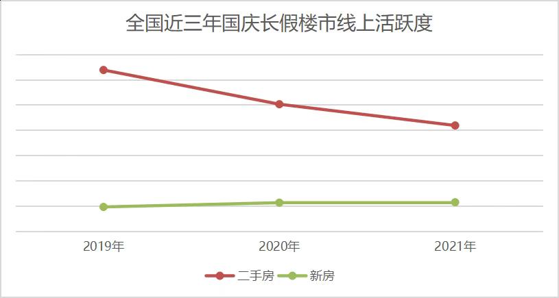 中国国庆长假15城新房成交同比降19%_图1-5