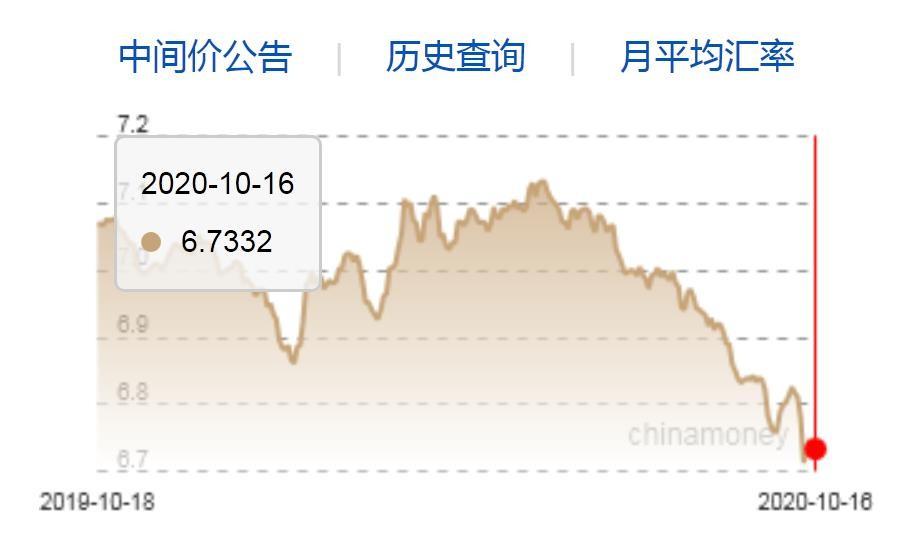 人民币中间价本周上调464点 专家:升值速度恐下降_图1-3