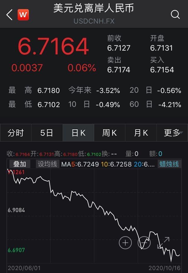 人民币中间价本周上调464点 专家:升值速度恐下降_图1-4