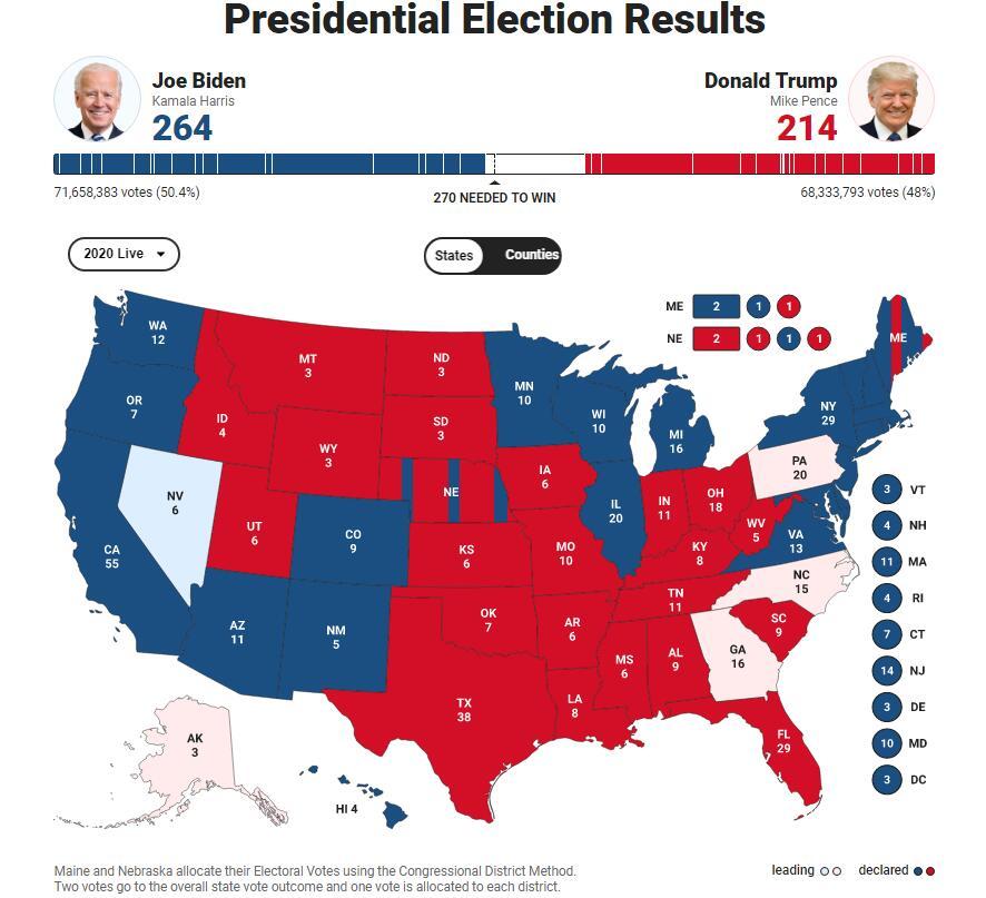 【2020年美国大选】最新消息,拜登连拿两关键州,距离胜选仅差6票!