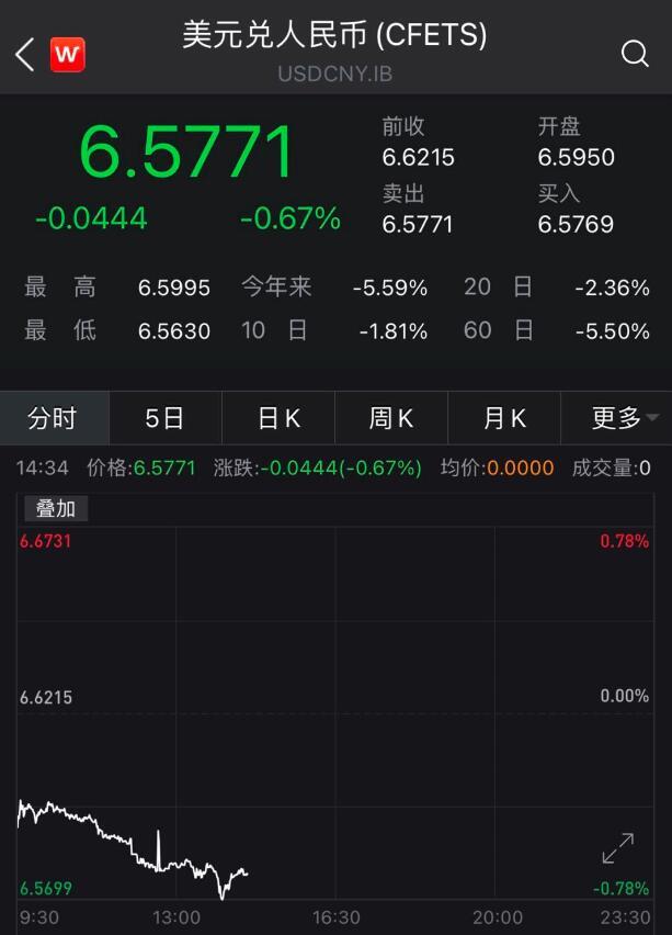 继续升值 离岸人民币汇率逼近6.55_图1-1