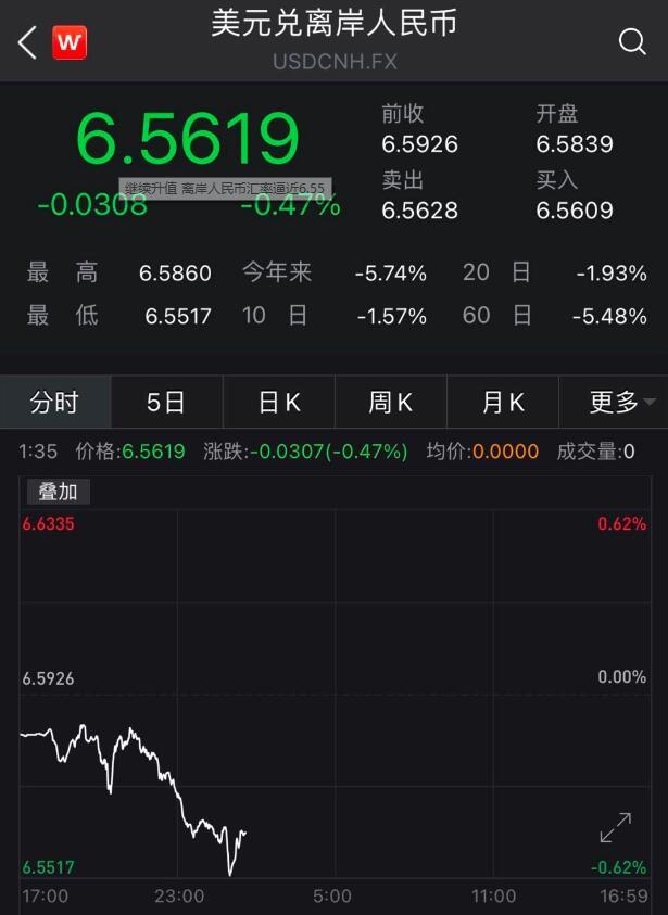 继续升值 离岸人民币汇率逼近6.55_图1-2