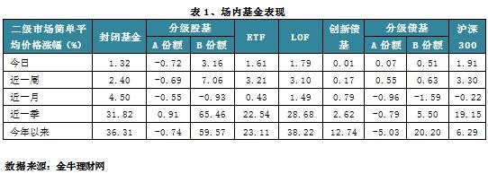 收评:两市高开高收沪指大涨1.81% 地产类分级股B批量涨停
