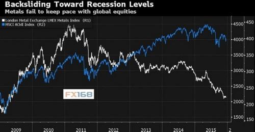 最后的金属对冲基金继续看跌 预计未来6个月再创新低