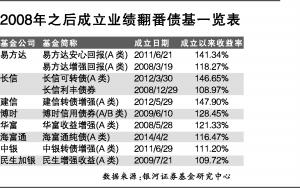 2008年之后成立业绩翻番债基一览表